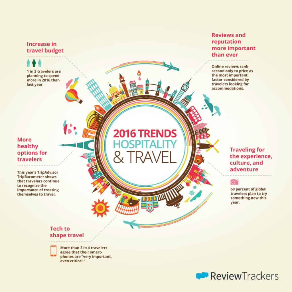 2016 Trend in Hospitality and Travel infographic