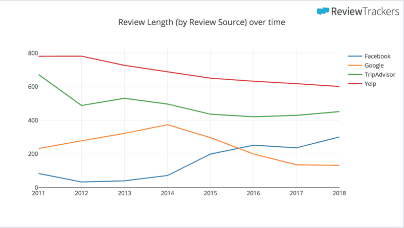 5dcd281c02337 We ll dig into why reviews are getting shorter a little later (it relates  to the other big changes we re seeing). For now let s keep looking at some  big ...