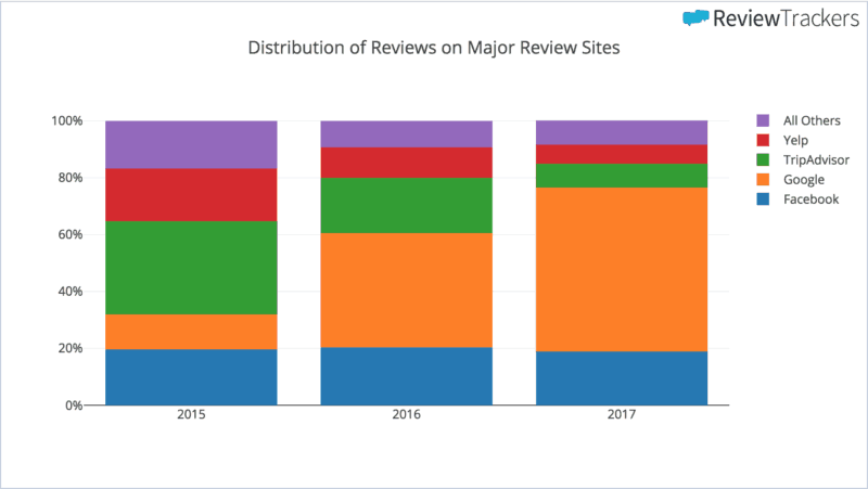 2018 ReviewTrackers Online Reviews Survey | ReviewTrackers