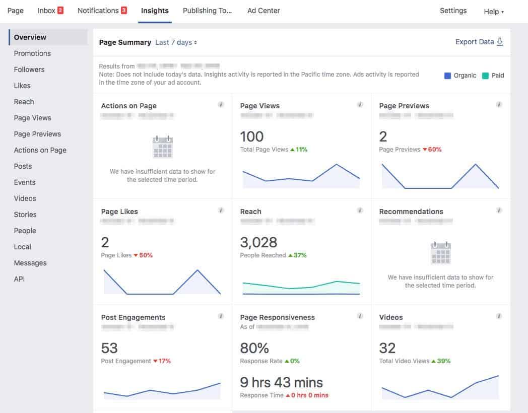 Making Sense of Facebook Page Analytics