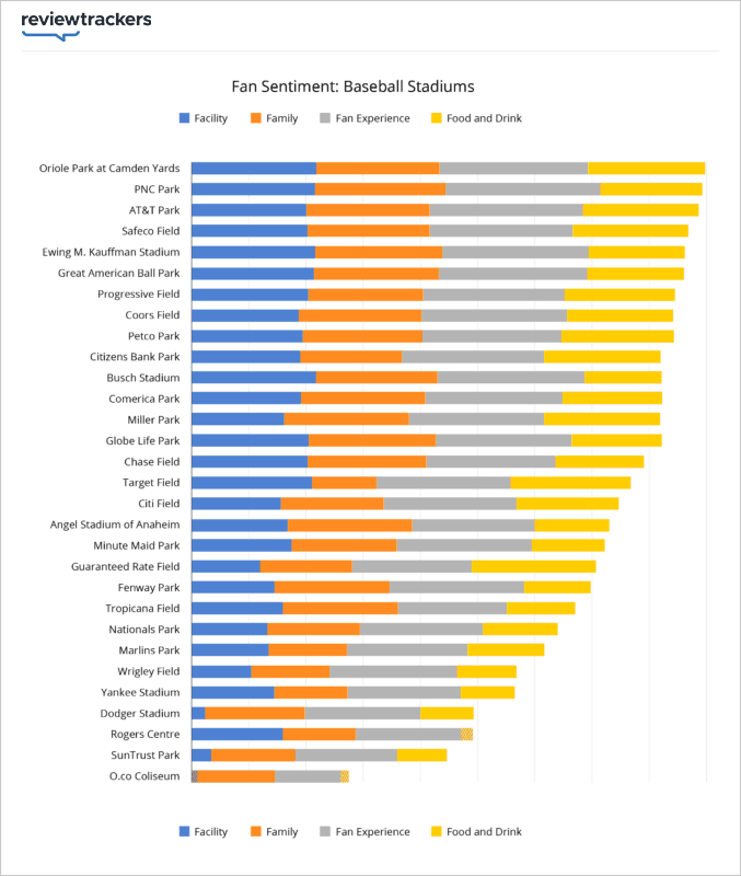 2017 mlb stadiums ranked by fan sentiment for each topic sentiment scores range from 1 to 1 so youll see that for the most part stadiums deliver very malvernweather