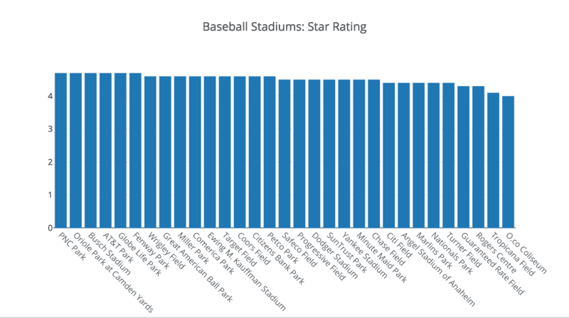 MLB Stadiums Ranked by Fan Sentiment