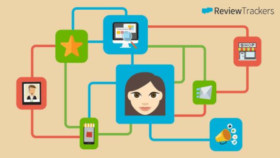 Understanding Customer Experience Management
