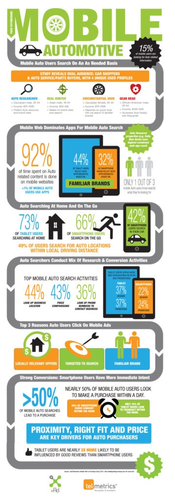 Mobile Users Searching for Auto Products and Services Have a 51 Percent Conversion Rate