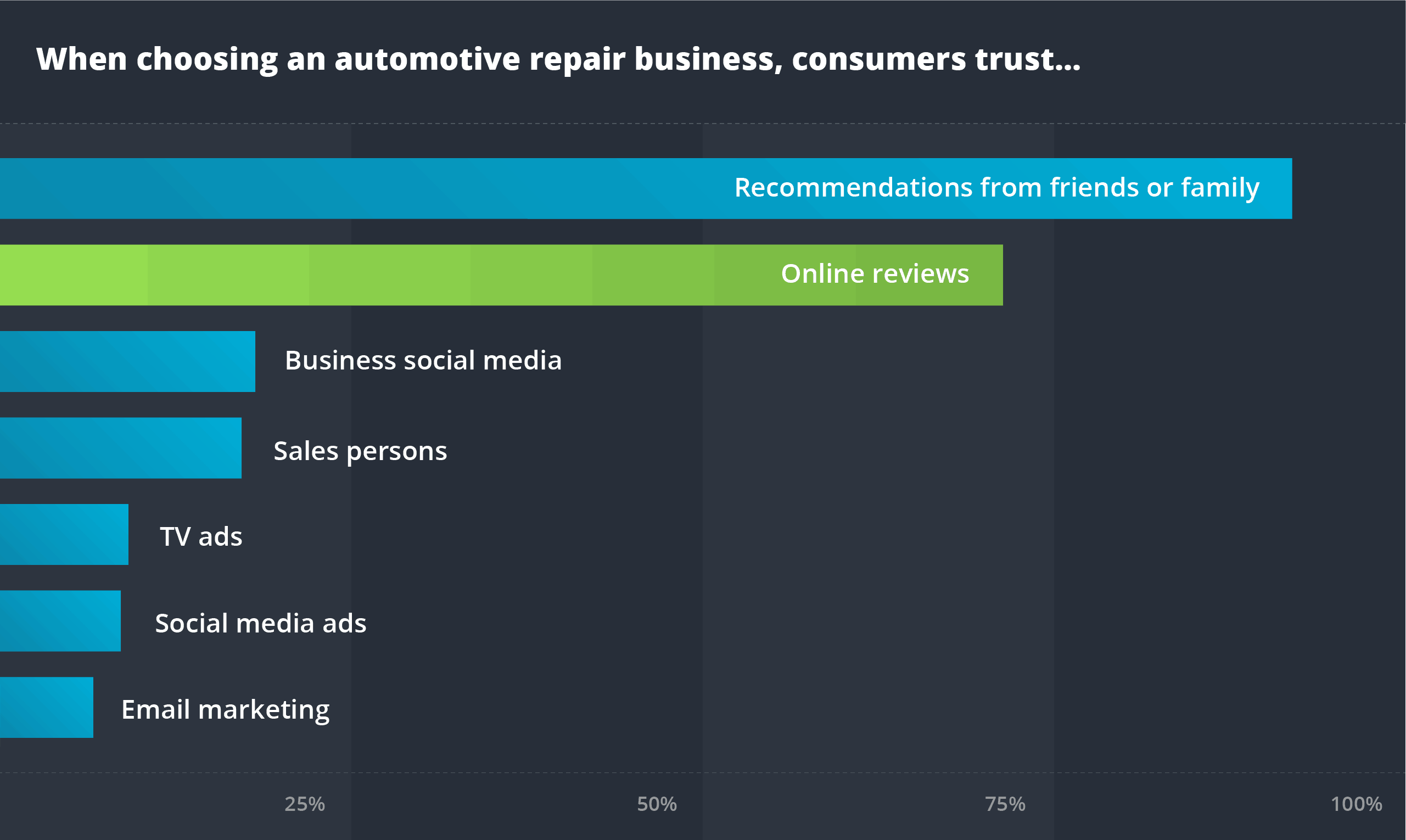 automotive trust chart ReviewTrackers