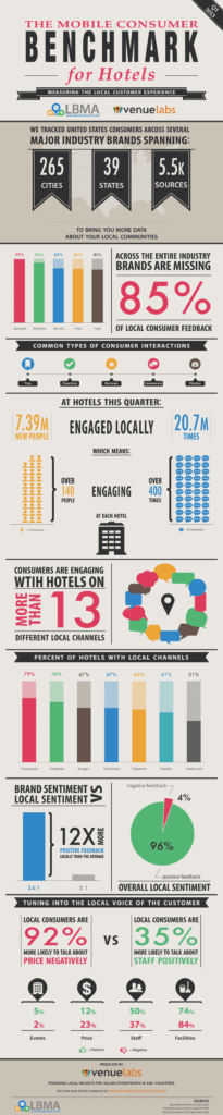 Reviews, Check-ins, Tips, Photos: Measuring Guests' Online Interactions with Hotels