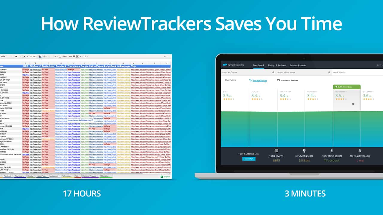 How ReviewTrackers Saves You Time