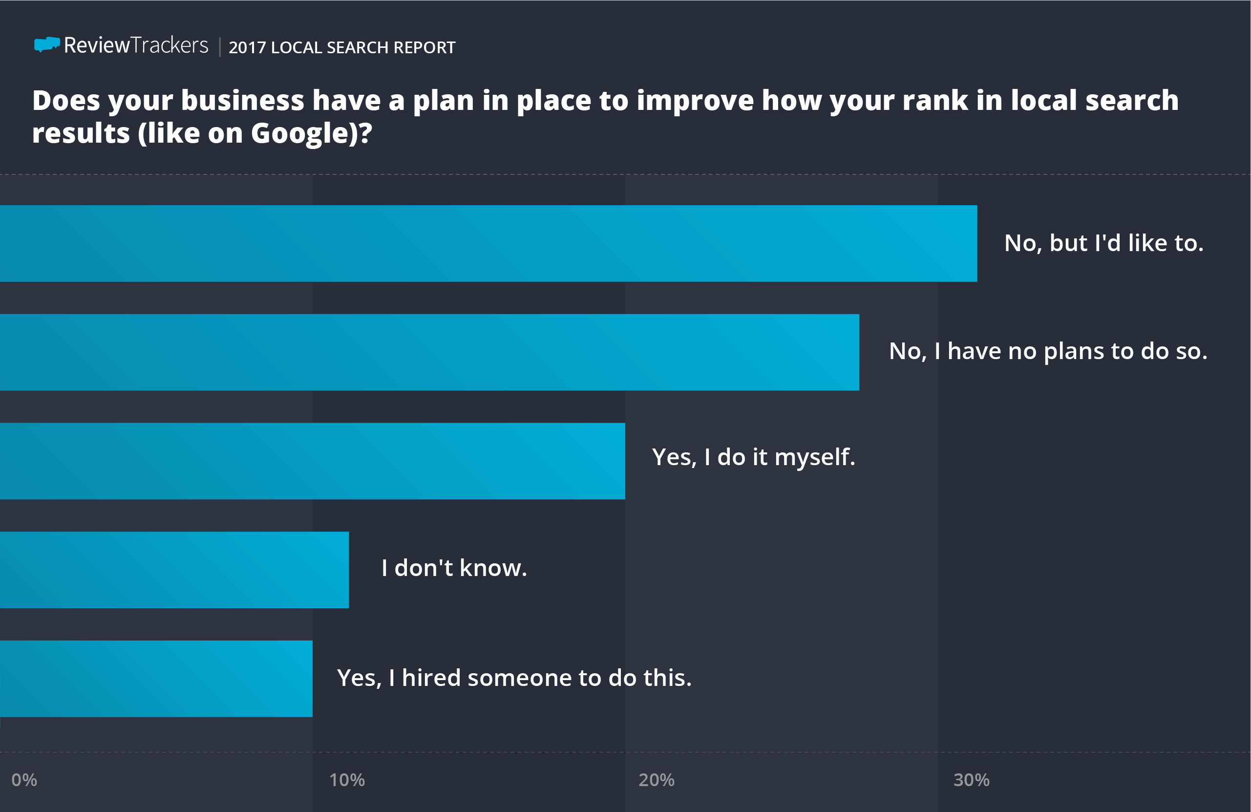 ReviewTrackers local search survey results 10