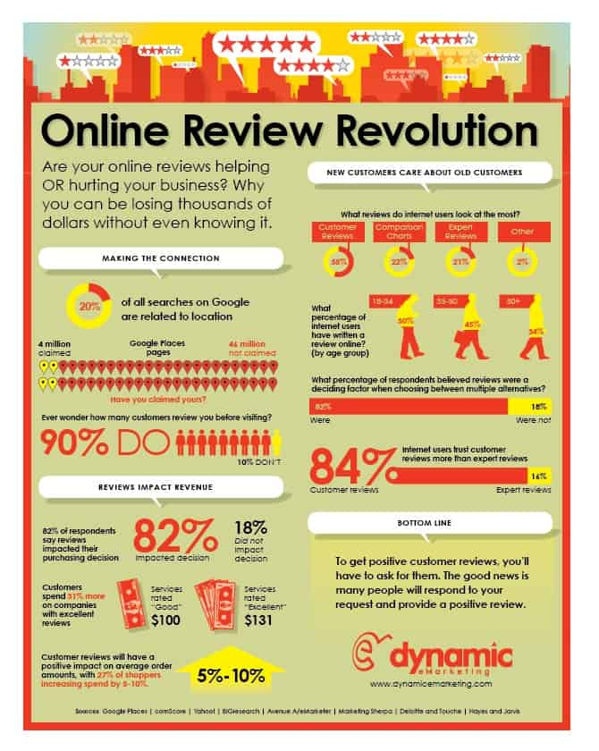 The Online Review Revolution – and What it Means for Your Business