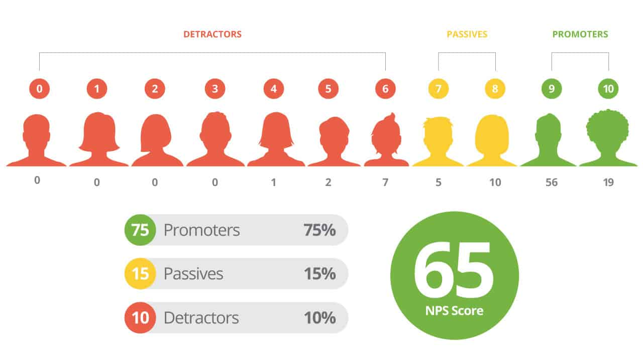In Pursuit of Delight: Improving Net Promoter Scores through the Customer Experience