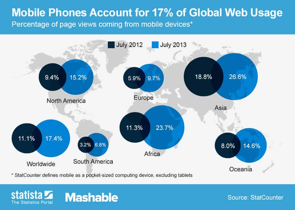 What the Rise of Mobile Web Usage Means to Your Local Business