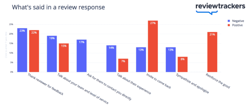 How to Respond to Reviews (Negative + Positive) With Examples