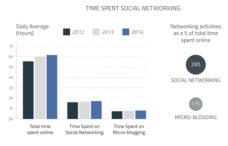 time-spent-social-networking