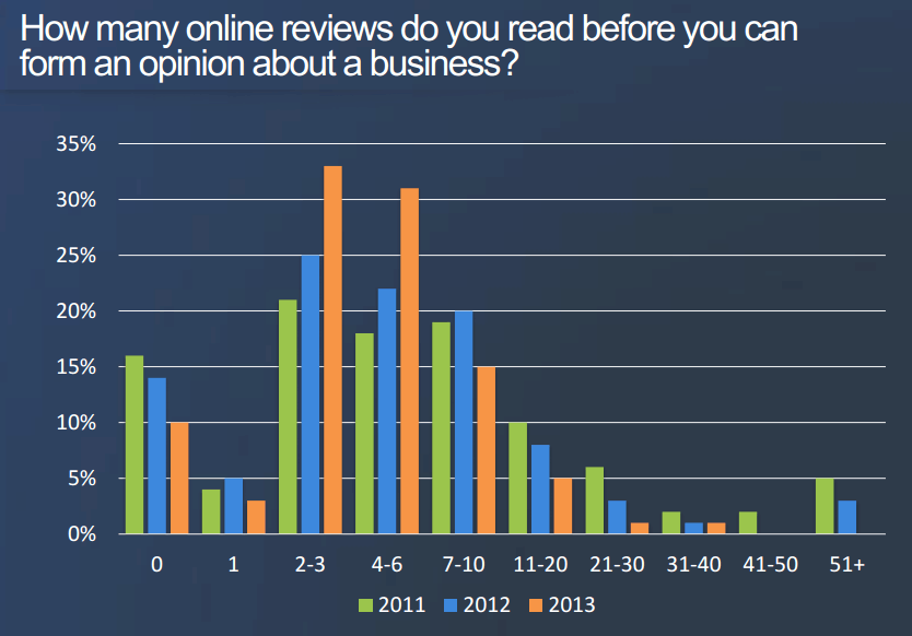 track online reviews 2