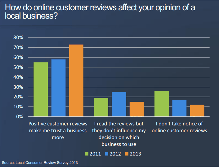 track online reviews 3