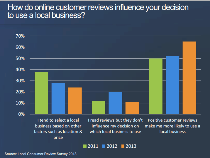 track online reviews 4